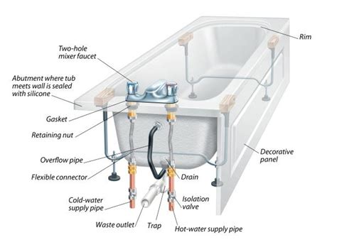 Deck Plate For Kitchen Faucet the anatomy of a bathtub and how to install a replacement