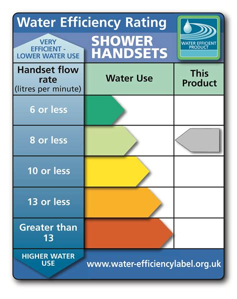 Water Efficient Product Labelling Scheme Hansgrohe Uk