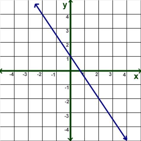 the slope math slope