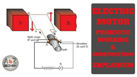 Principle Of Electric Motor by Motor Principle Physics Impremedia Net