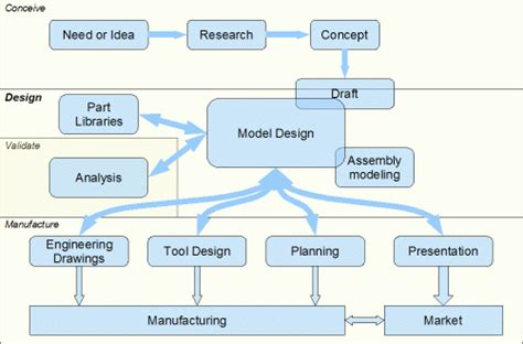 scheme design computer aided design principles and terminology wikiversity