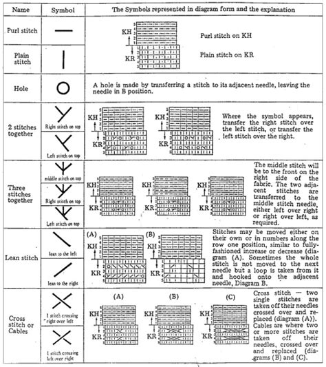 knitting chart symbols related keywords suggestions for knitting symbols