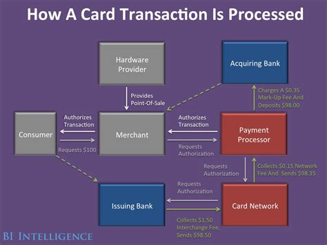 can you make two credit card payments a month tech and the credit card industry market business insider
