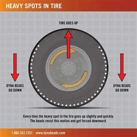 balance for tires dyna bead tire balancing system