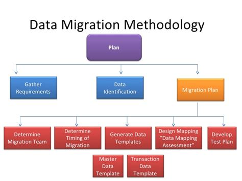 erp data migration methodologies