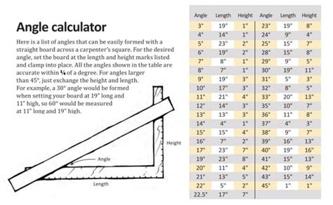 woodworking calculator tell the angle angle calculator using a carpenter s