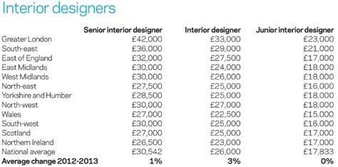 home interior designer salary interior designer average salary us www indiepedia org