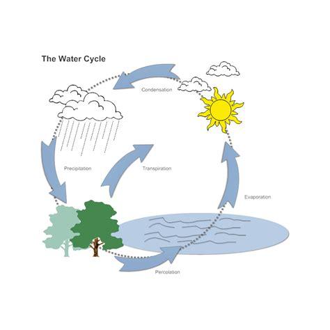 Smartdraw Floor Plan water cycle diagram