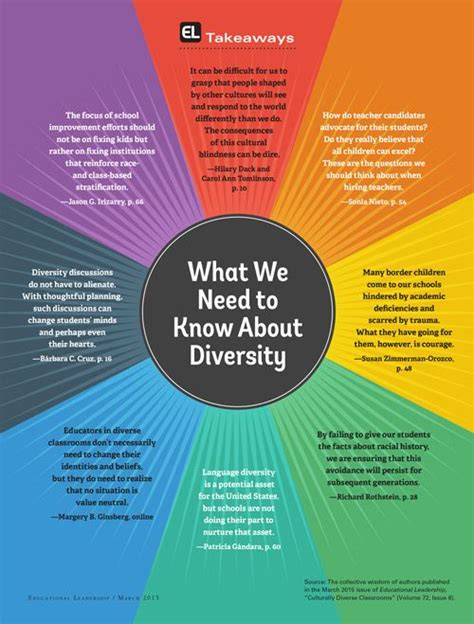 understanding human differences multicultural education for a diverse america enhanced pearson etext with leaf version access card package what s new in curriculum best 20 teaching culture ideas on