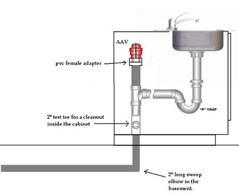 kitchen sink vent diagram how to vent island sink search master bath