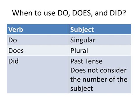 use of use of do does and did