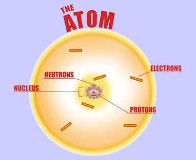 What Is A Proton Made Of by Atoms Protons Electrons And Neutrons Live And