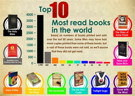 top 10 picture books top 10 most read books in the world infographics daily