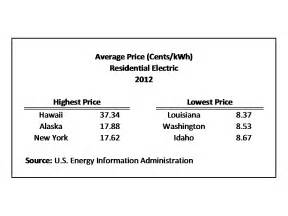 how much does the average electric bill cost average monthly electric bill by state eye on housing
