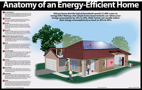 energy efficient home designs ways to greening your home or office energy systems sustainable living