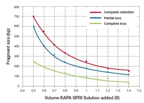 spri bead size selection spri with ure xp for higher mw products seqanswers