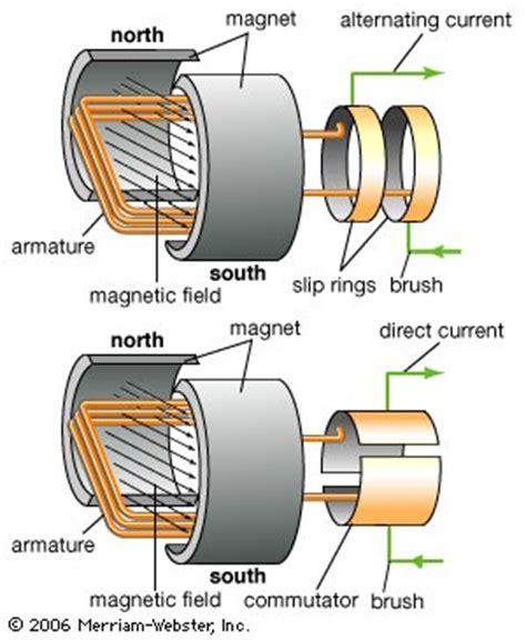 Ac Motor Vs Dc Motor by آشنایی با موتور الکتریکی