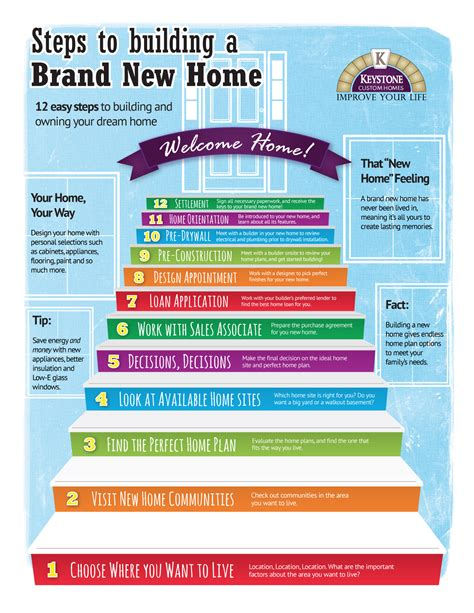 how to decorate a brand new home 12 steps to build a brand new home infographic keystone
