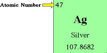 Silver Number Of Protons by Glossary Term Atomic Number