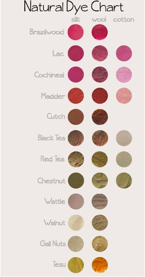 how to color dye chart by collective individual botanical
