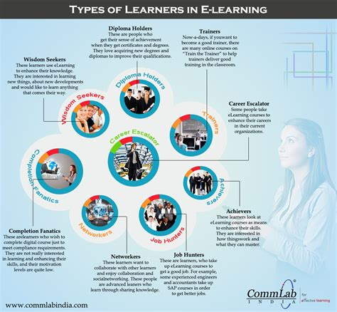 types of types of learners who take e learning courses an infographic