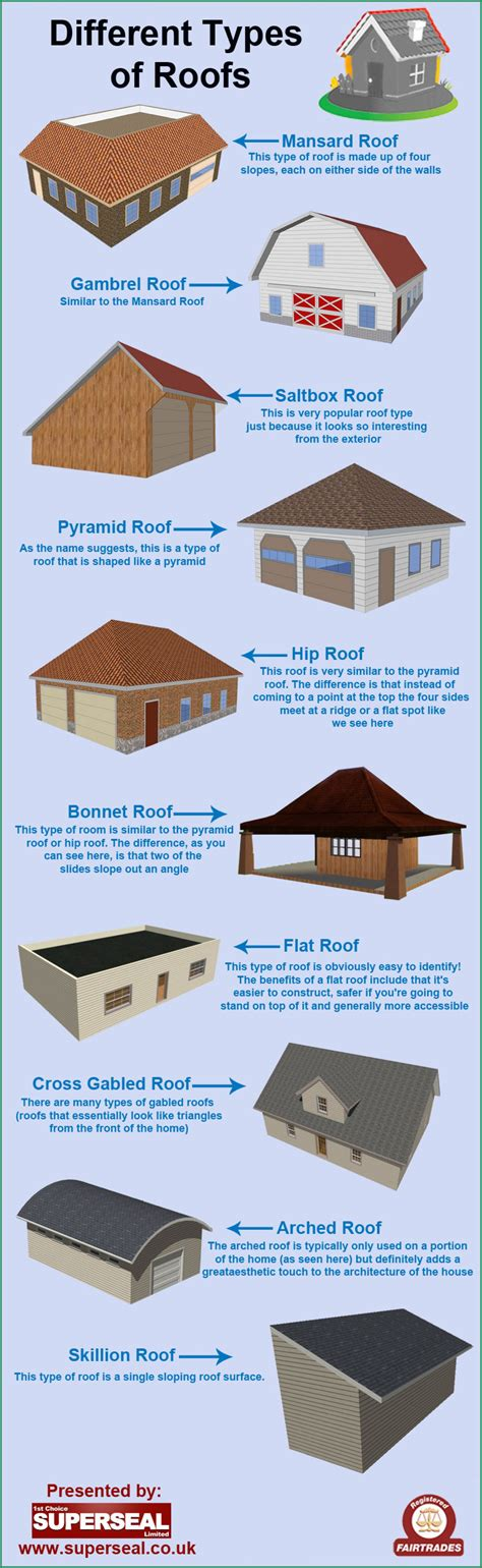Different Types Of Roofs Visual Ly