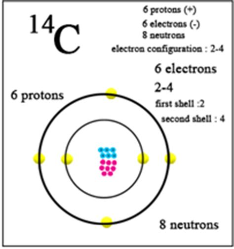 Carbon Number Of Protons by Mass Number Of Carbon Chemistry Tutorvista