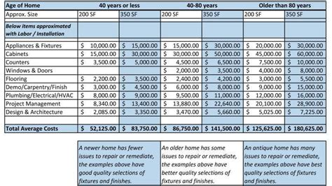 renovation basement costs home renovation costs general contractor home improvement