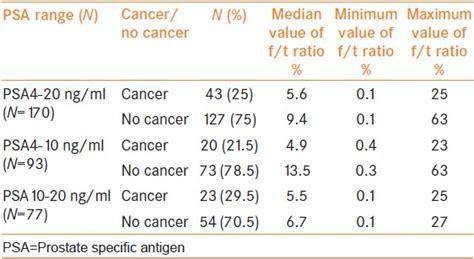 free to total serum specific antigen ratio in symptomatic does not help in