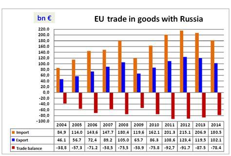 russian trade diplomaatia eu russian trade relations in light of