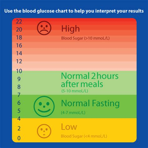 blood glucose levels chart nutrition metabolism exercise blood glucose