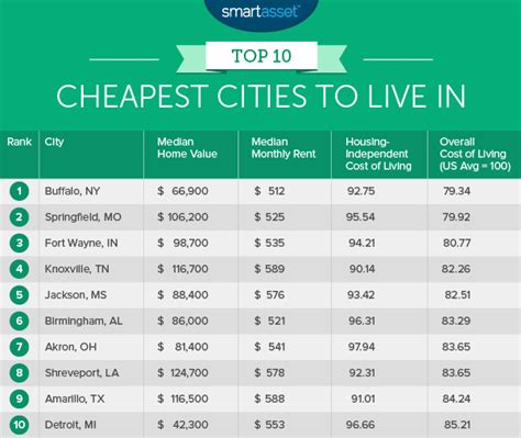 cheapest states to rent in the us the top ten cheapest places to live smartasset