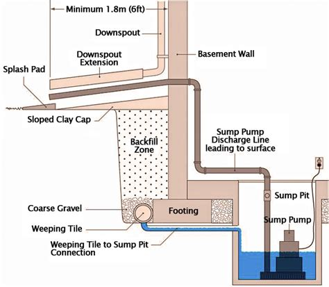 Sewage Backed Up In Basement by Drinking Water Driven Sump Pump Related Content Articles