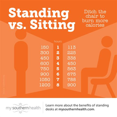 benefits of chair at work sitting vs standing health benefits includes infographic