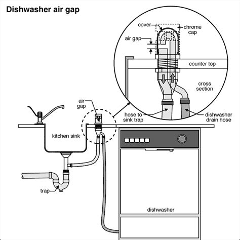 kitchen sink vent diagram dishwasher make electrical connections according to wiring