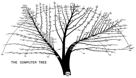 computer tree epocalc timelines