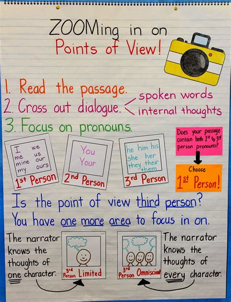 point of view picture books elementary snapshots teaching points of view