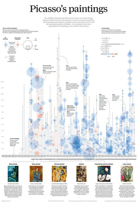 picasso paintings timeline with simon scarr visualising data