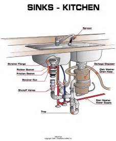 kitchen sink drain plumbing kitchen sink plumbing kitchen design ideas kitchen sink