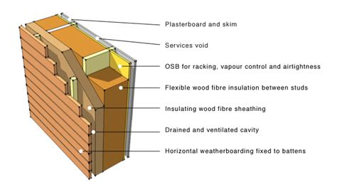 House Plans With Mil Apartment timber architecture 10 benefits of wood based designs