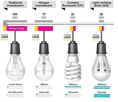 bombillas de led para casa c 243 mo elegir una bombilla led para casa
