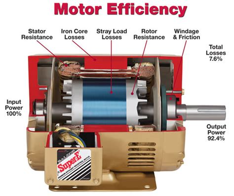 Electric Motor Standards by What To About The New Efficiency Standards For