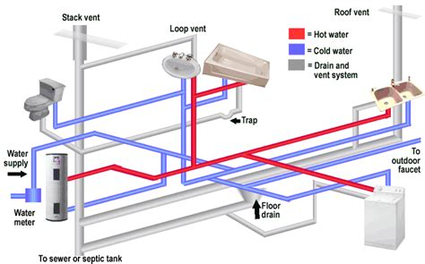 house plumbing system funnels filters pipelines and plumbing almost white