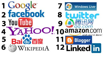 most popular site top 12 websites in the world then and now 2012 2007