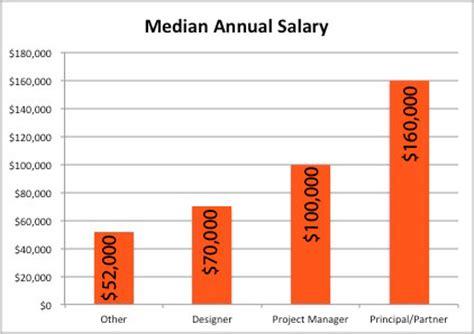 home interior designer salary designer salary 2013 studio design gallery best design