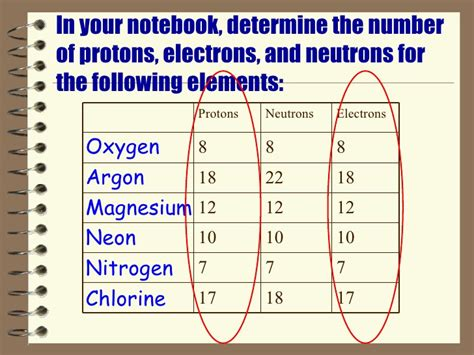 Definition Of Protons Neutrons And Electrons by Number Of Protons And Electrons In Oxygen Biology