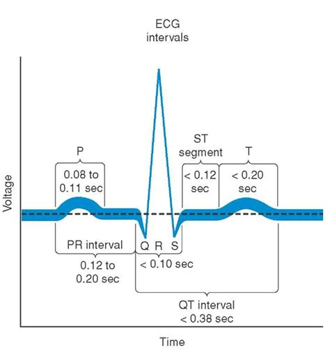principles of electrocardiography clinical essentials