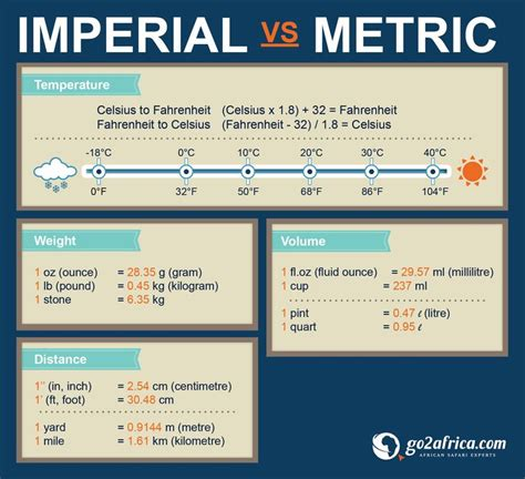metric vs imperial handy conversion table to help with those metric vs