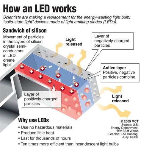 how led lights work what is led ryall grow