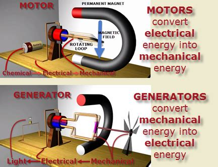 Electric Motor And Electric Generator by Ps 11 Electricity Magnetism